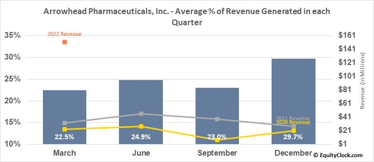Arrowhead Pharmaceuticals, Inc. (NASD:ARWR) Revenue Seasonality