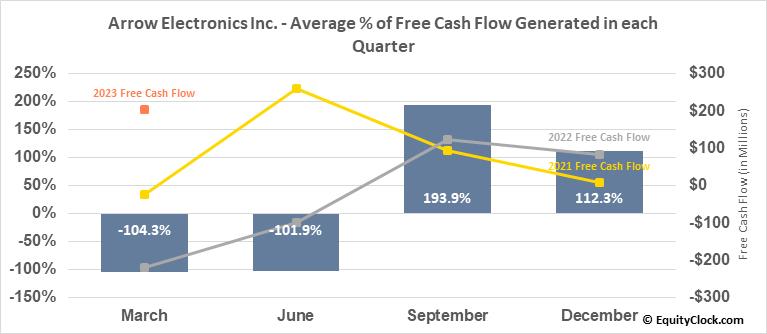 Arrow Electronics Inc. (NYSE:ARW) Free Cash Flow Seasonality