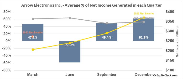 Arrow Electronics Inc. (NYSE:ARW) Net Income Seasonality