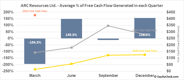 ARC Resources Ltd. (TSE:ARX.TO) Free Cash Flow Seasonality