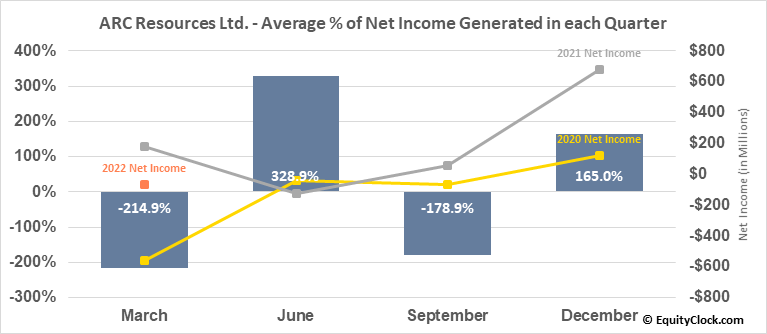 ARC Resources Ltd. (TSE:ARX.TO) Net Income Seasonality