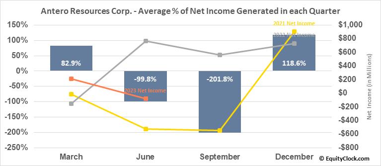 Antero Resources Corp. (NYSE:AR) Net Income Seasonality
