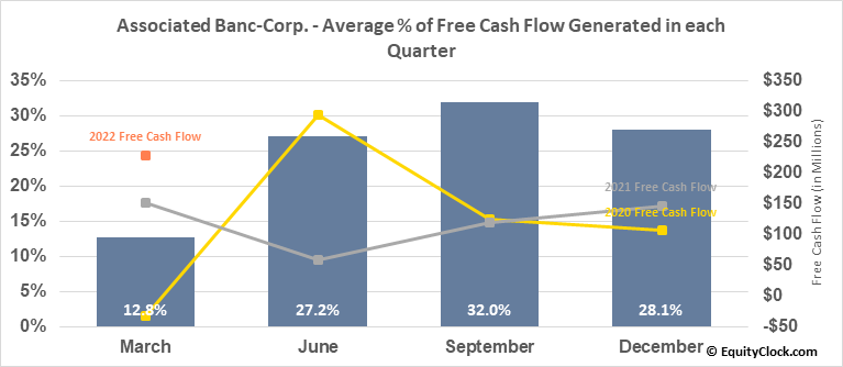 Associated Banc-Corp. (NYSE:ASB) Free Cash Flow Seasonality