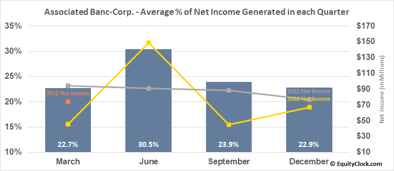Associated Banc-Corp. (NYSE:ASB) Net Income Seasonality