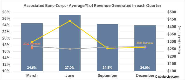 Associated Banc-Corp. (NYSE:ASB) Revenue Seasonality