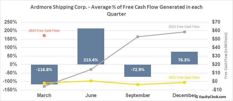 Ardmore Shipping Corp. (NYSE:ASC) Free Cash Flow Seasonality