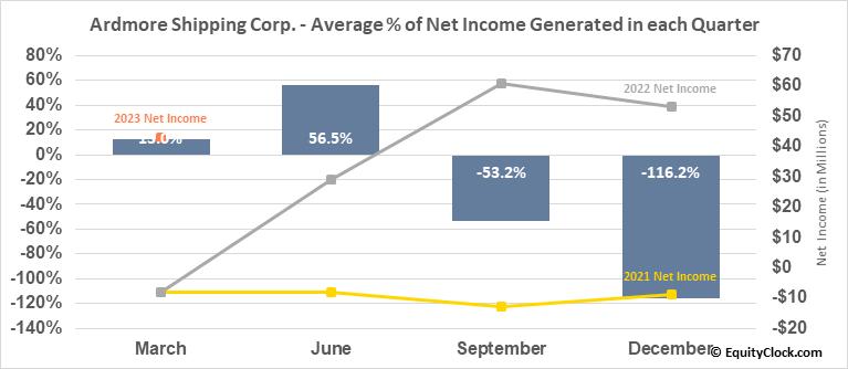 Ardmore Shipping Corp. (NYSE:ASC) Net Income Seasonality