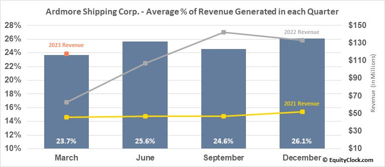 Ardmore Shipping Corp. (NYSE:ASC) Revenue Seasonality