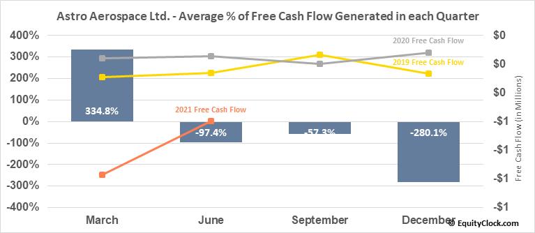 Astro Aerospace Ltd. (OTCMKT:ASDN) Free Cash Flow Seasonality