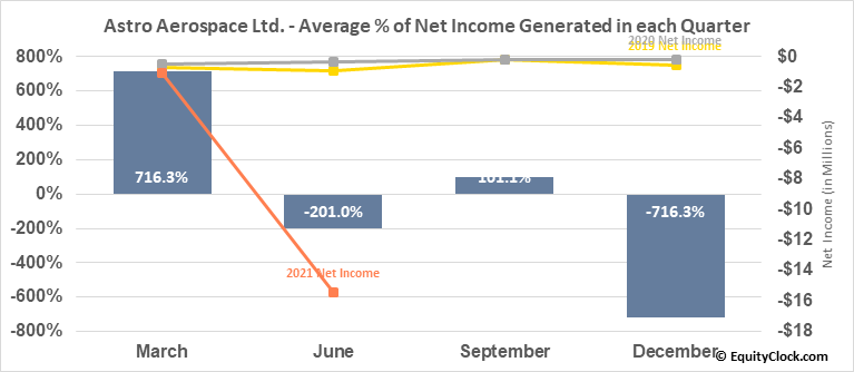 Astro Aerospace Ltd. (OTCMKT:ASDN) Net Income Seasonality