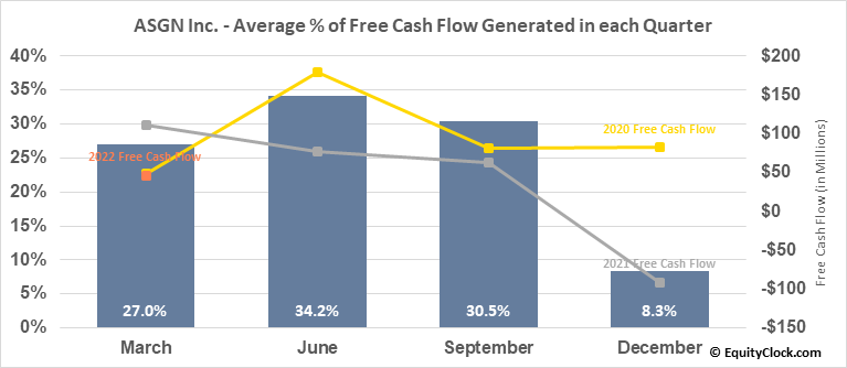 ASGN Inc. (NYSE:ASGN) Free Cash Flow Seasonality