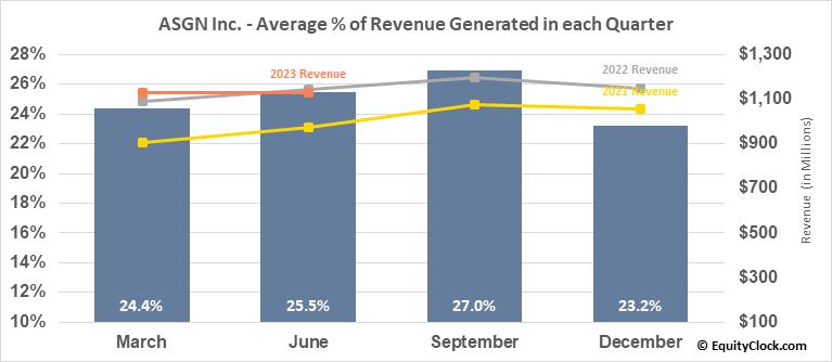 ASGN Inc. (NYSE:ASGN) Revenue Seasonality