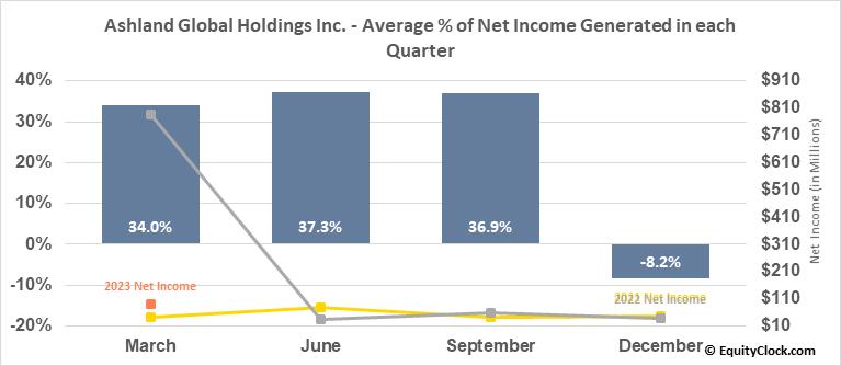 Ashland Global Holdings Inc. (NYSE:ASH) Net Income Seasonality