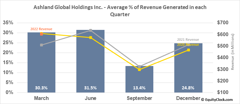 Ashland Global Holdings Inc. (NYSE:ASH) Revenue Seasonality