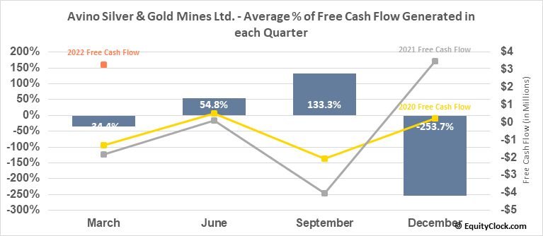 Avino Silver & Gold Mines Ltd. (TSE:ASM.TO) Free Cash Flow Seasonality