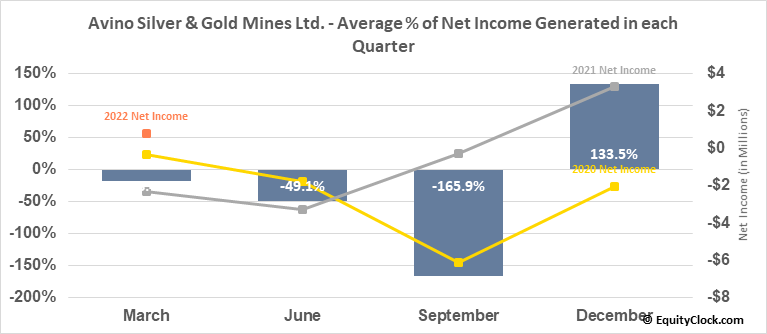 Avino Silver & Gold Mines Ltd. (TSE:ASM.TO) Net Income Seasonality