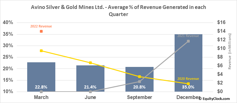 Avino Silver & Gold Mines Ltd. (TSE:ASM.TO) Revenue Seasonality