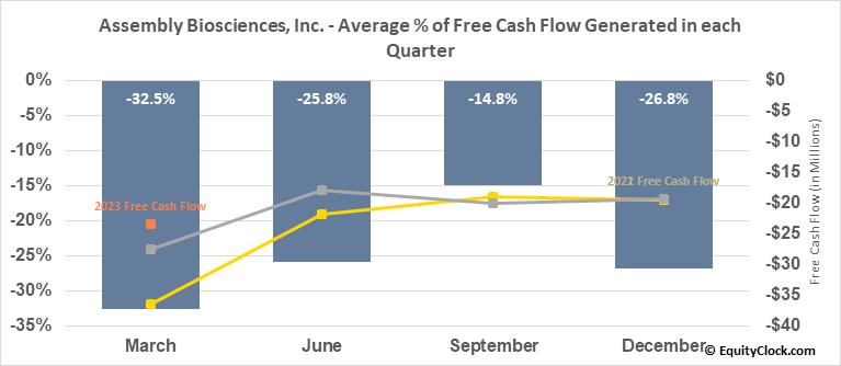 Assembly Biosciences, Inc. (NASD:ASMB) Free Cash Flow Seasonality
