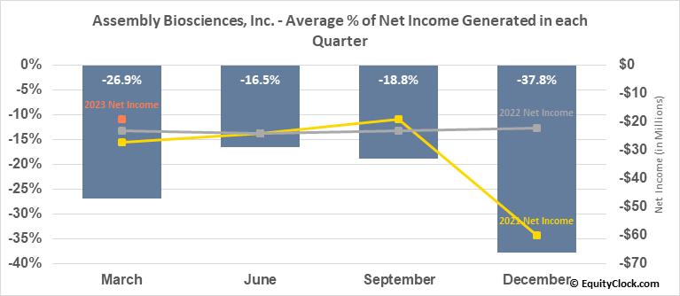 Assembly Biosciences, Inc. (NASD:ASMB) Net Income Seasonality