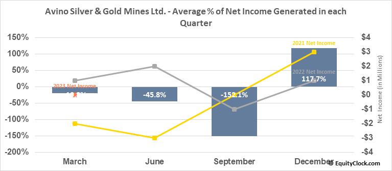 Avino Silver & Gold Mines Ltd. (AMEX:ASM) Net Income Seasonality