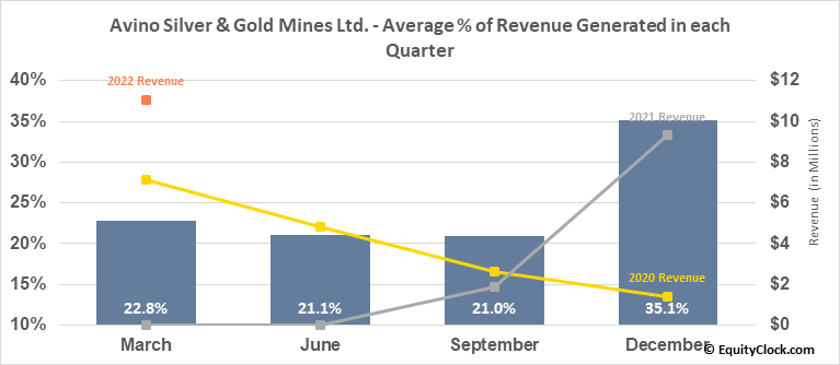 Avino Silver & Gold Mines Ltd. (AMEX:ASM) Revenue Seasonality