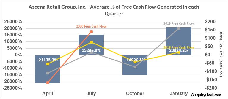 Ascena Retail Group, Inc. (OTCMKT:ASNAQ) Free Cash Flow Seasonality