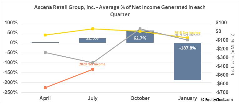 Ascena Retail Group, Inc. (OTCMKT:ASNAQ) Net Income Seasonality