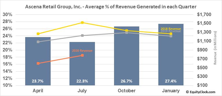 Ascena Retail Group, Inc. (OTCMKT:ASNAQ) Revenue Seasonality