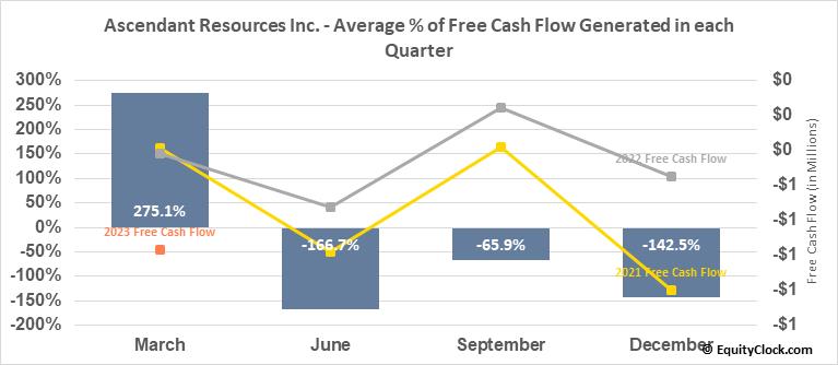 Ascendant Resources Inc. (TSE:ASND.TO) Free Cash Flow Seasonality