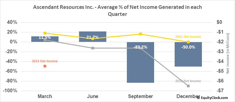 Ascendant Resources Inc. (TSE:ASND.TO) Net Income Seasonality
