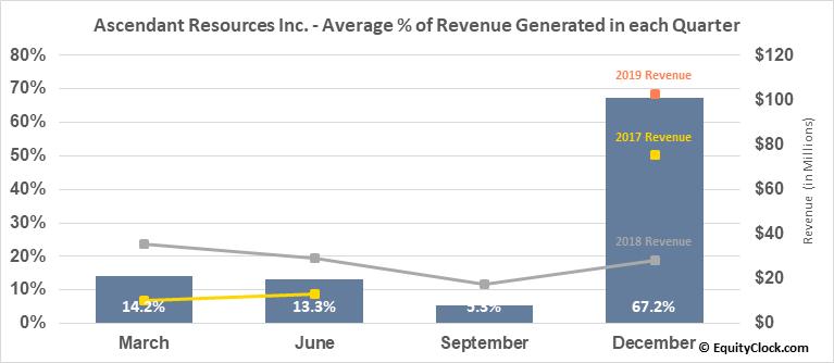 Ascendant Resources Inc. (TSE:ASND.TO) Revenue Seasonality