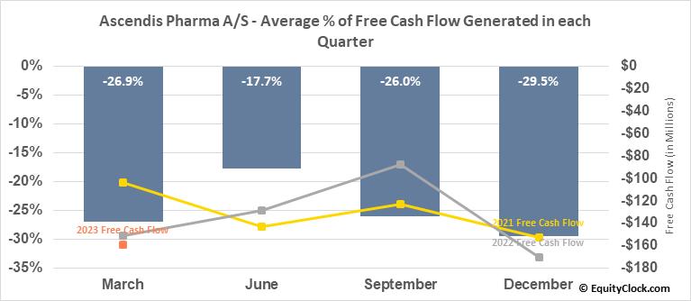 Ascendis Pharma A/S (NASD:ASND) Free Cash Flow Seasonality
