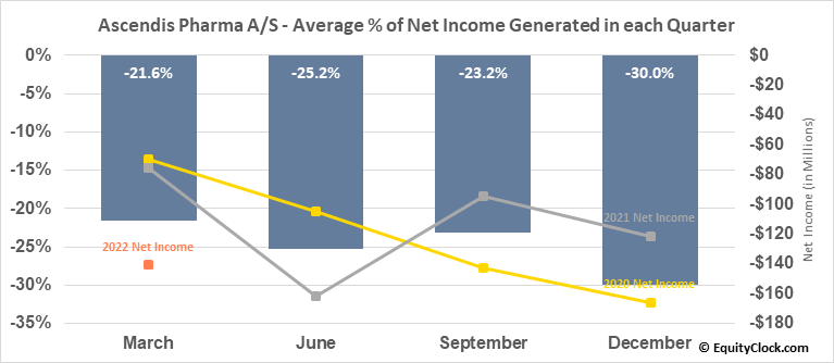 Ascendis Pharma A/S (NASD:ASND) Net Income Seasonality