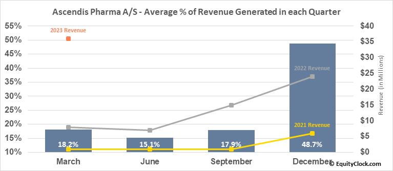 Ascendis Pharma A/S (NASD:ASND) Revenue Seasonality