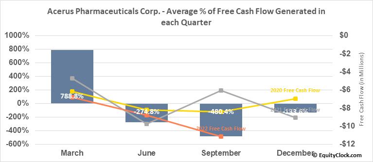 Acerus Pharmaceuticals Corp. (TSE:ASP.TO) Free Cash Flow Seasonality
