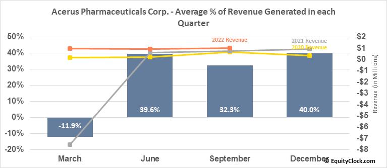 Acerus Pharmaceuticals Corp. (TSE:ASP.TO) Revenue Seasonality