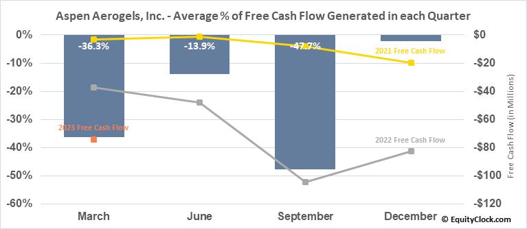 Aspen Aerogels, Inc. (NYSE:ASPN) Free Cash Flow Seasonality