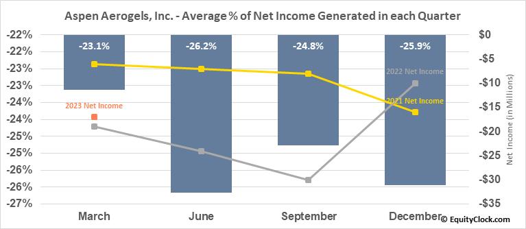 Aspen Aerogels, Inc. (NYSE:ASPN) Net Income Seasonality