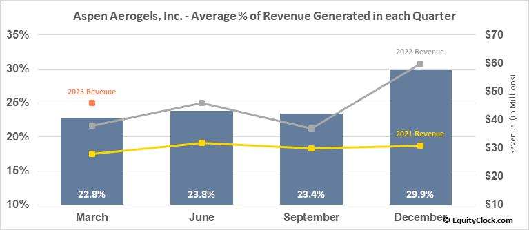 Aspen Aerogels, Inc. (NYSE:ASPN) Revenue Seasonality