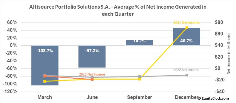 Altisource Portfolio Solutions S.A. (NASD:ASPS) Net Income Seasonality