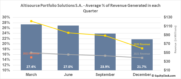 Altisource Portfolio Solutions S.A. (NASD:ASPS) Revenue Seasonality