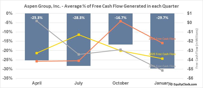 Aspen Group, Inc. (NASD:ASPU) Free Cash Flow Seasonality