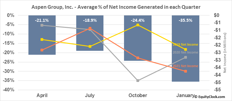 Aspen Group, Inc. (NASD:ASPU) Net Income Seasonality