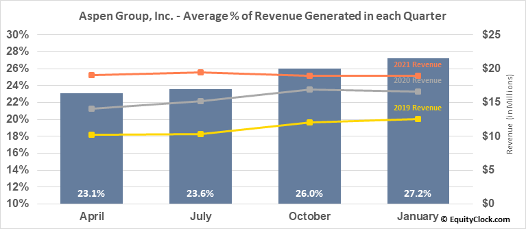 Aspen Group, Inc. (NASD:ASPU) Revenue Seasonality