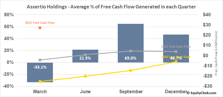 Assertio Holdings (NASD:ASRT) Free Cash Flow Seasonality