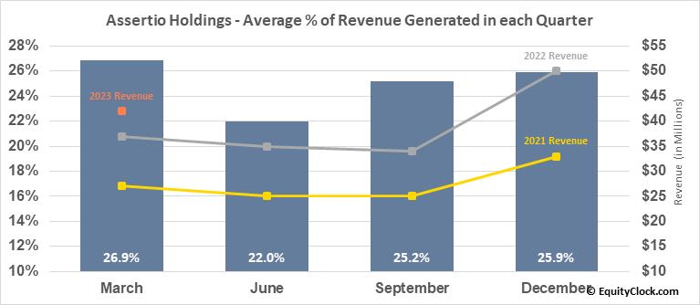 Assertio Holdings (NASD:ASRT) Revenue Seasonality