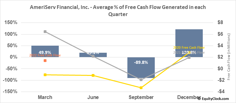 AmeriServ Financial, Inc. (NASD:ASRV) Free Cash Flow Seasonality