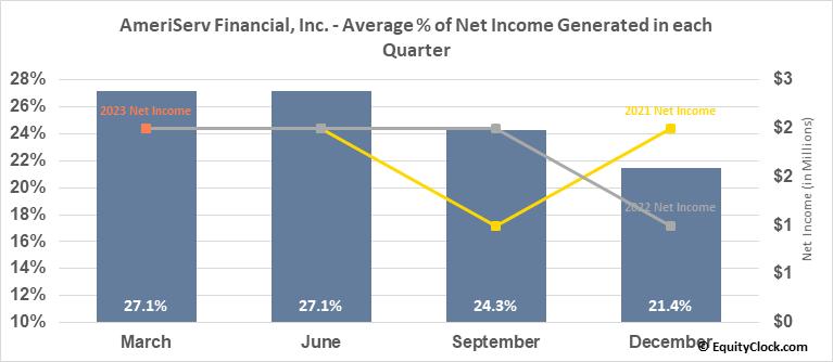 AmeriServ Financial, Inc. (NASD:ASRV) Net Income Seasonality