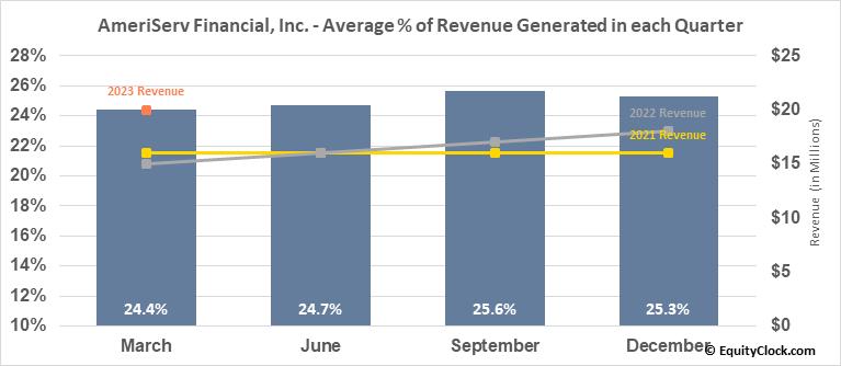 AmeriServ Financial, Inc. (NASD:ASRV) Revenue Seasonality