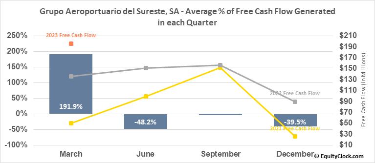 Grupo Aeroportuario del Sureste, SA (NYSE:ASR) Free Cash Flow Seasonality